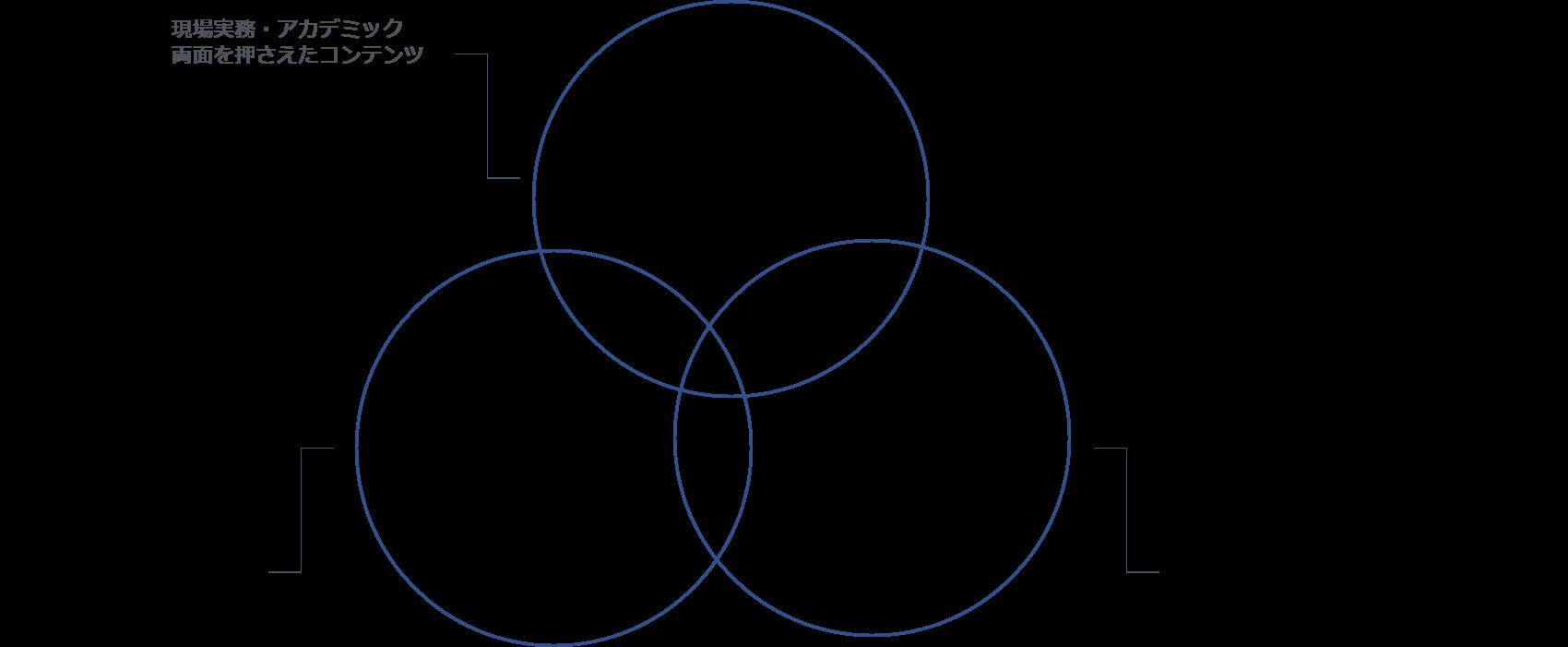 コンテンツ力・コミュニケーション力・理解力の三視点