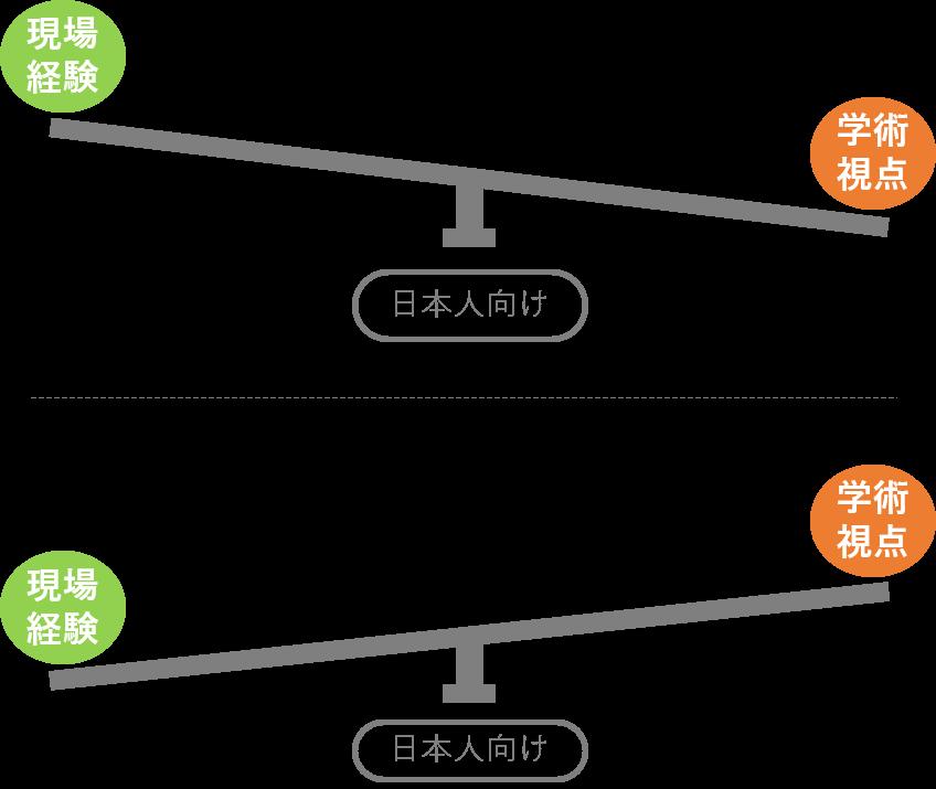 現場経験・学術視点の比重図