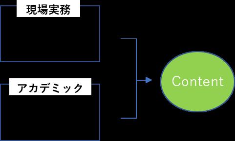 現場実務・アカデミックの関係図