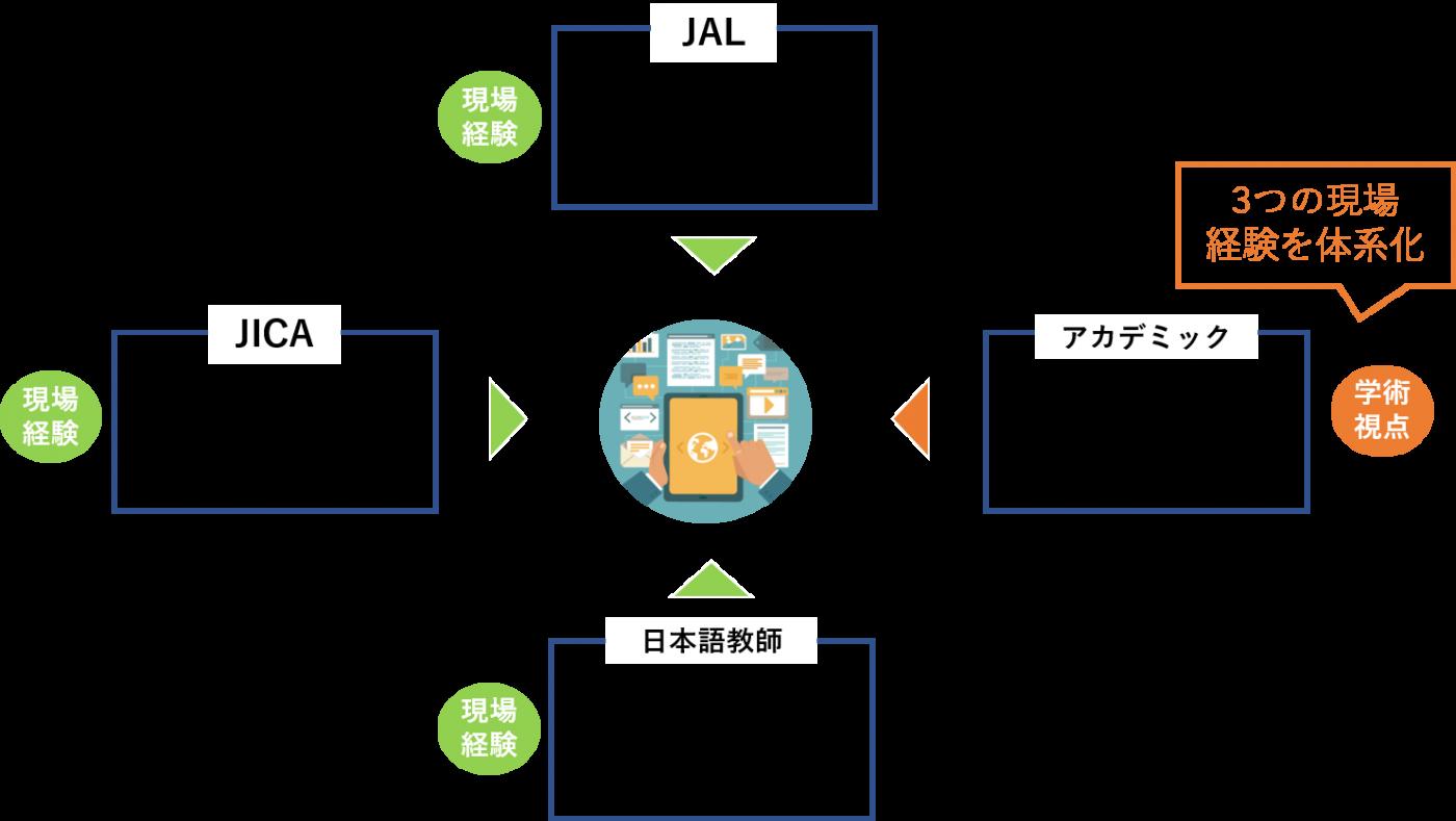 JAL・JICA・日本語教師・アカデミックの関係図